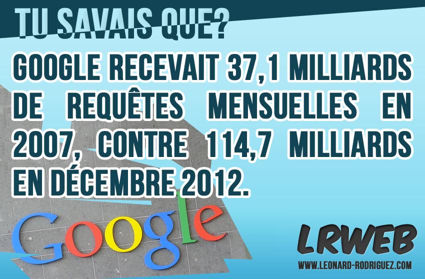 Nombre de requêtes mensuelles sur Google