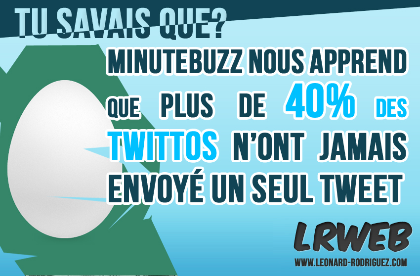 40% de Twittos endormis